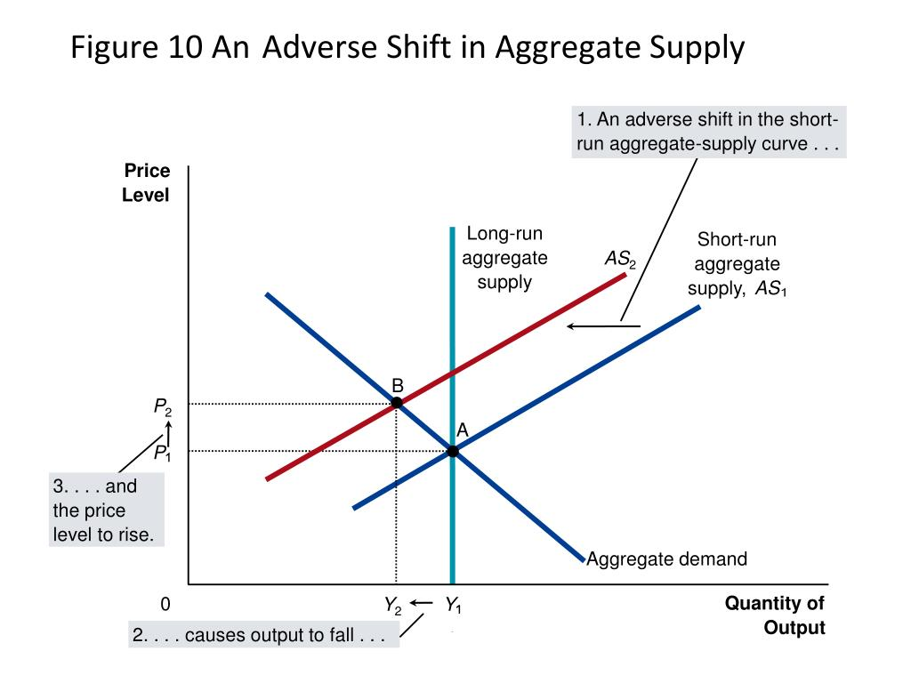 1. An adverse shift in the short-
