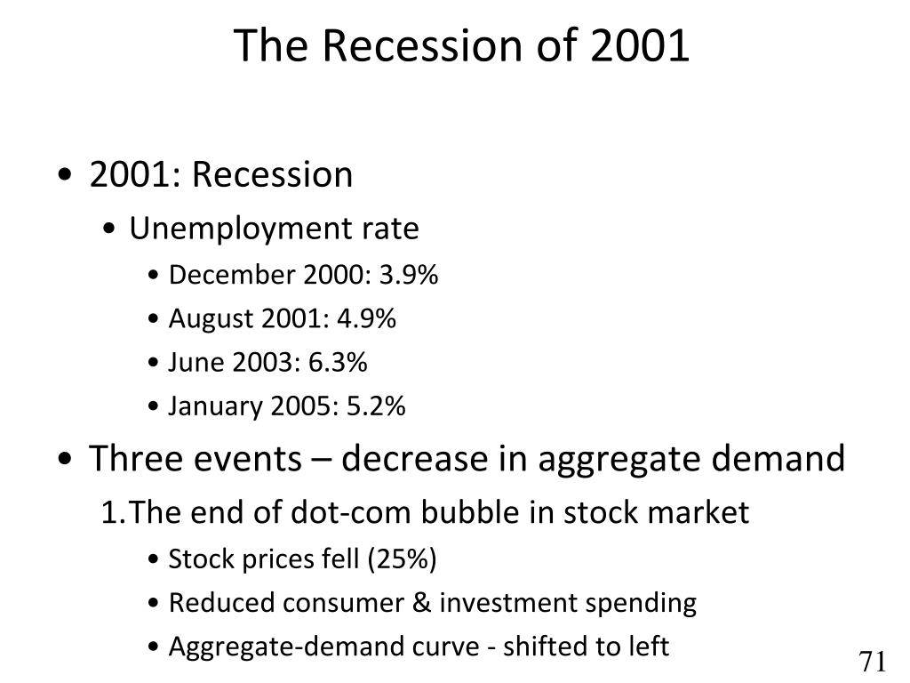 The Recession of 2001