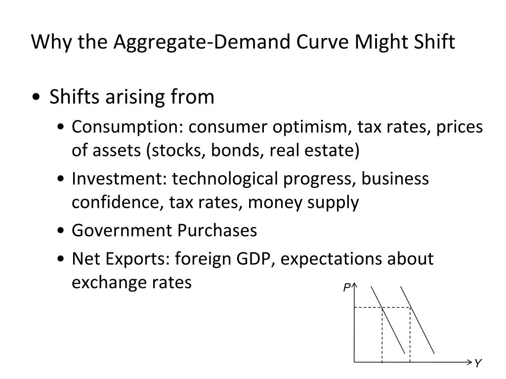 Why the Aggregate-Demand Curve Might Shift