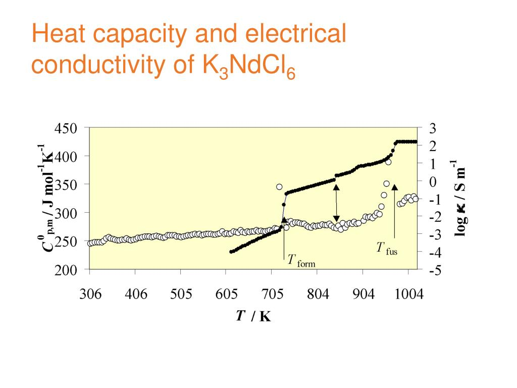 Heat capacity and electrical conductivity of K
