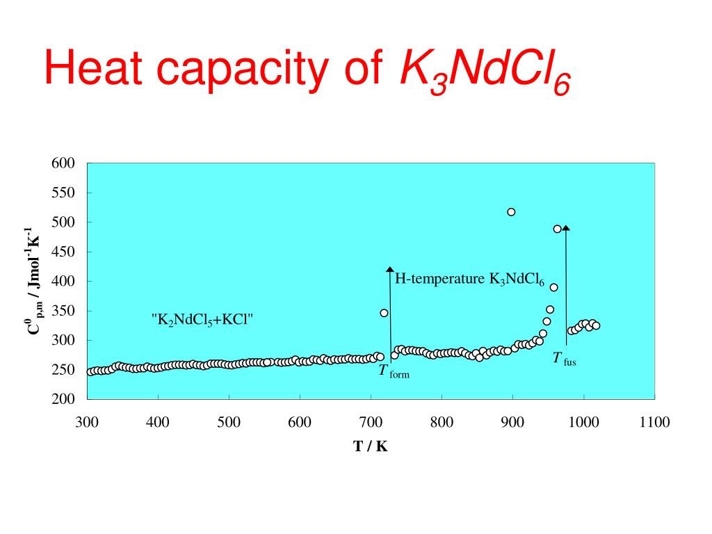Heat capacity of