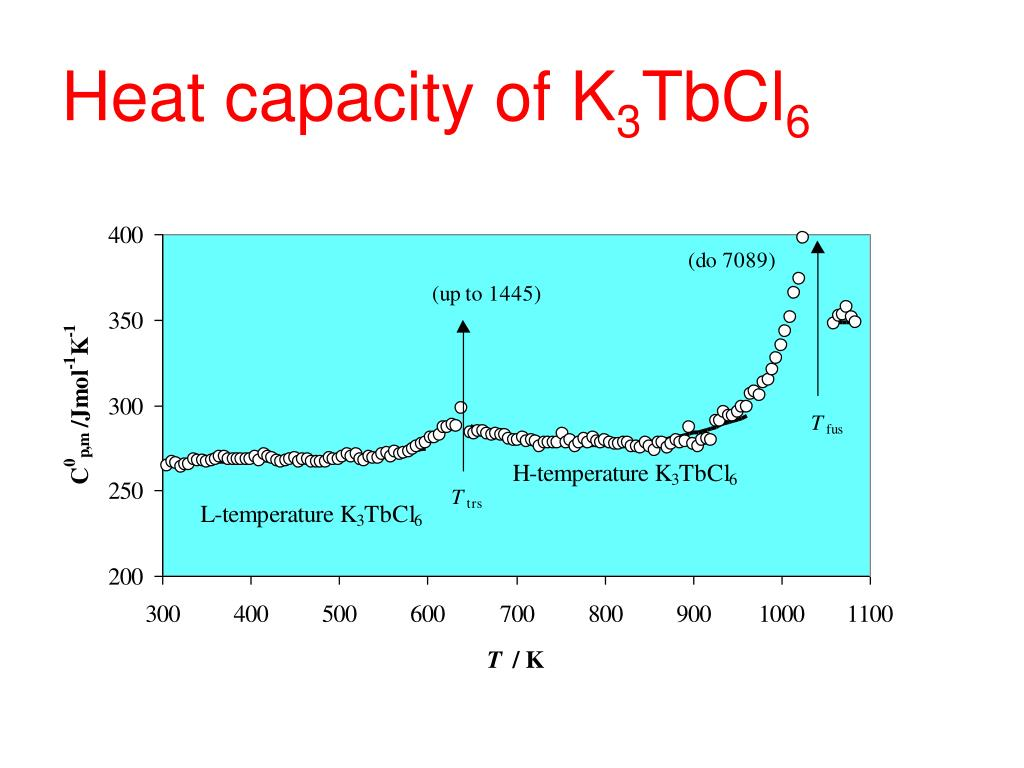 Heat capacity of K