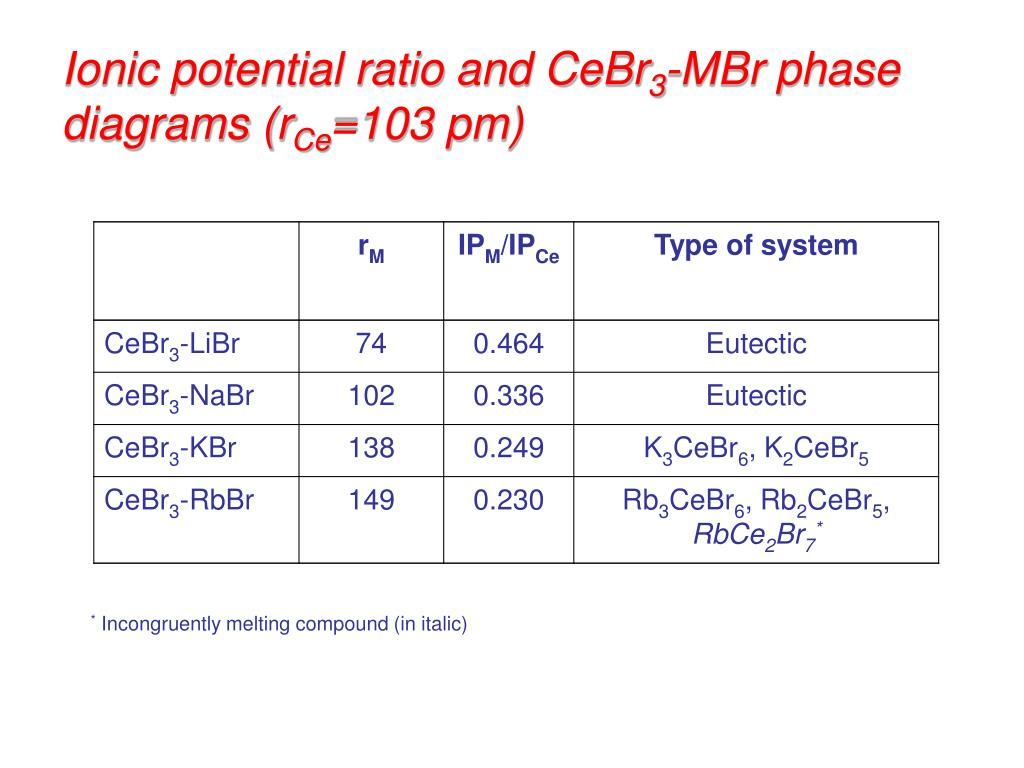 Ionic potential ratio and CeBr