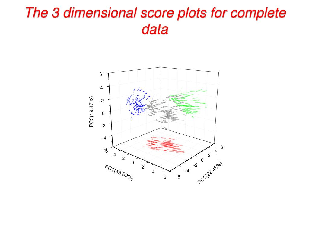 The 3 dimensional score plots for complete data
