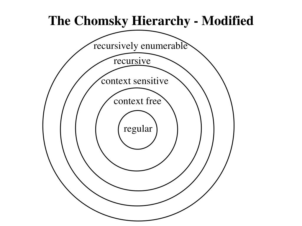 The Chomsky Hierarchy - Modified