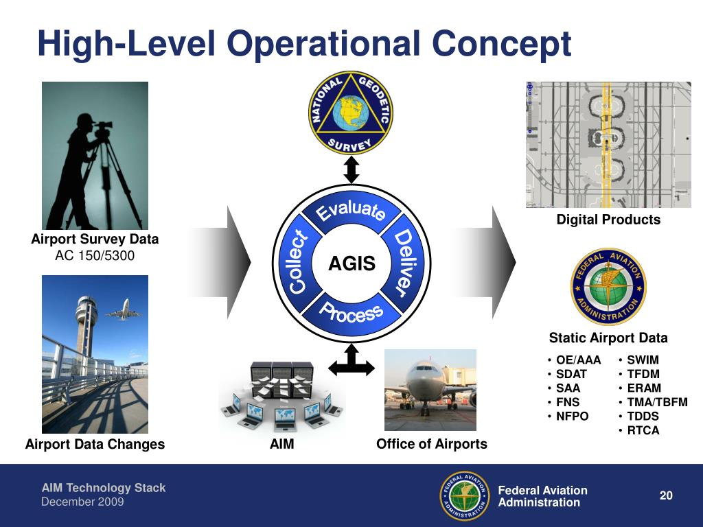 High-Level Operational Concept
