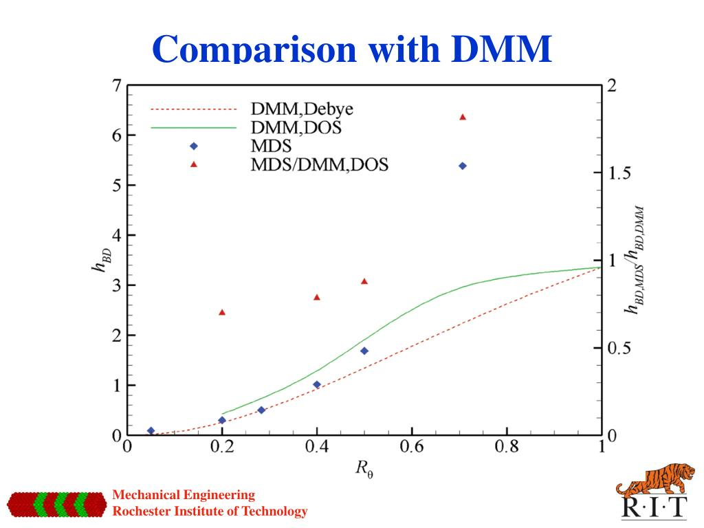 Comparison with DMM