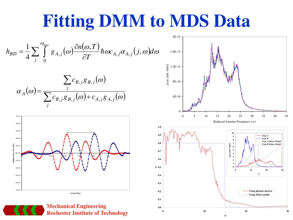 Fitting DMM to MDS Data