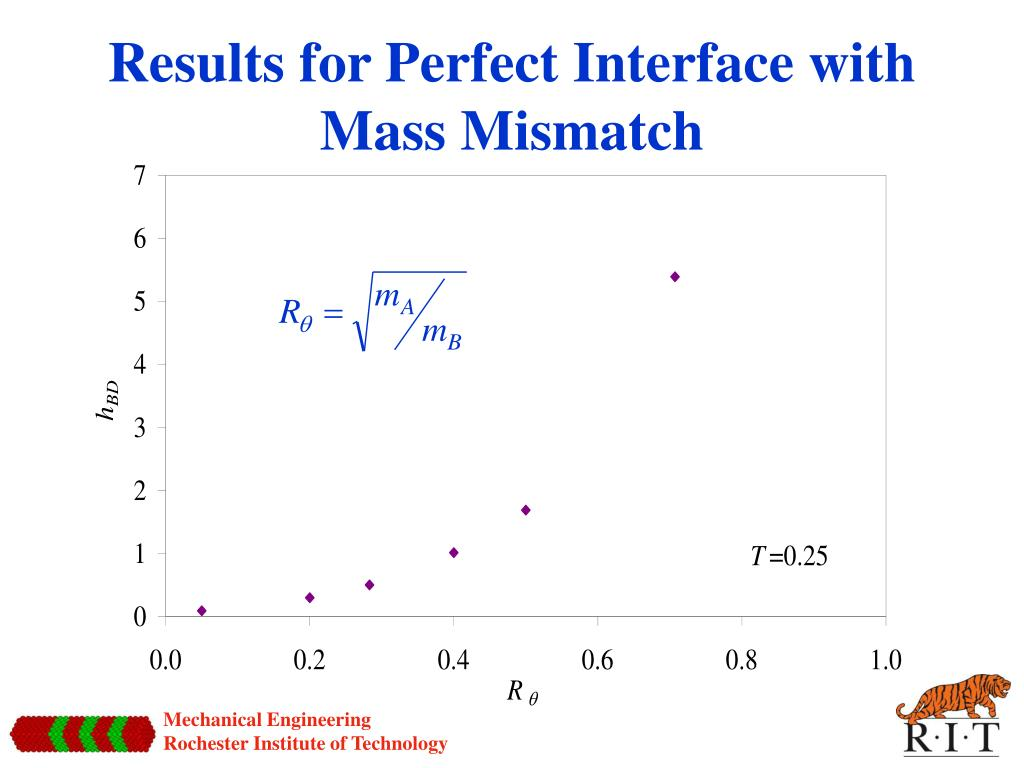 Results for Perfect Interface with Mass Mismatch
