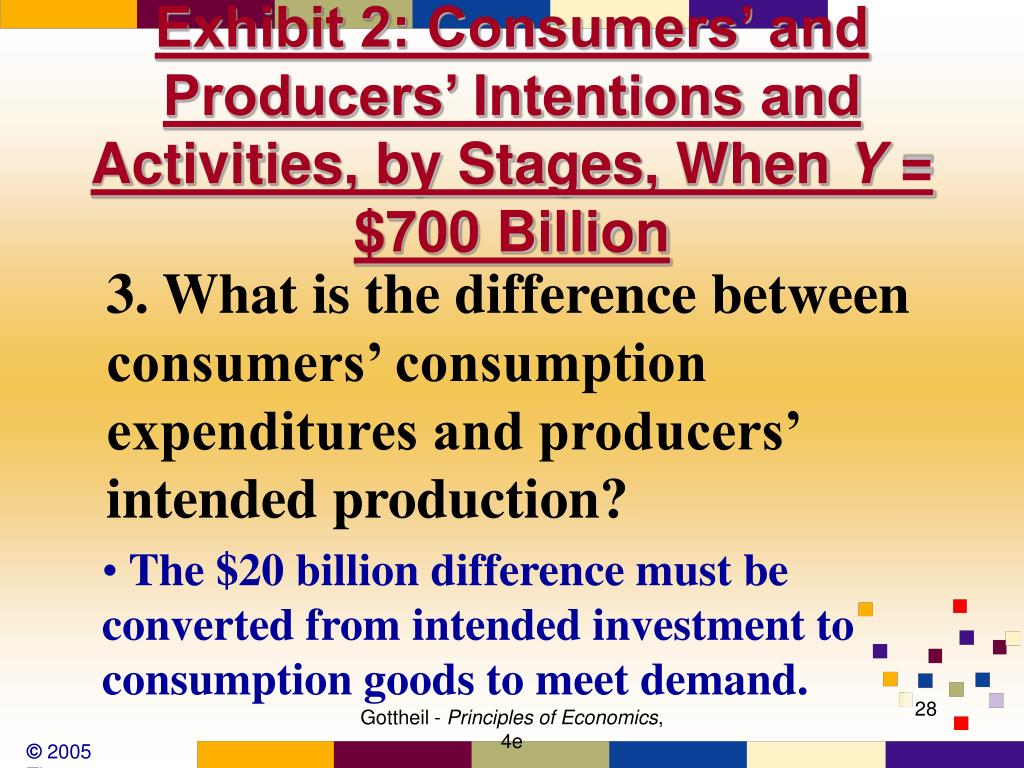 Exhibit 2: Consumers' and Producers' Intentions and Activities, by Stages, When