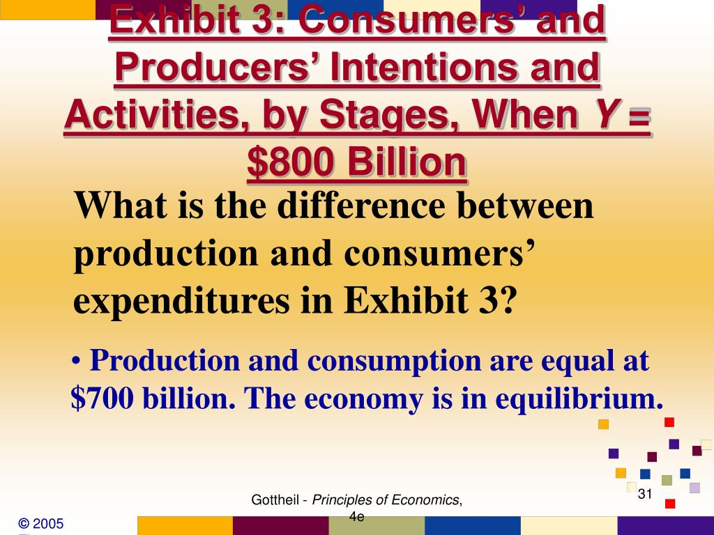 Exhibit 3: Consumers' and Producers' Intentions and Activities, by Stages, When