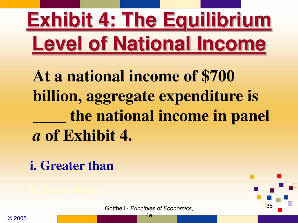 Exhibit 4: The Equilibrium Level of National Income