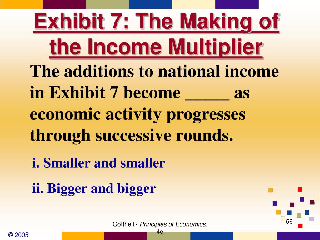 Exhibit 7: The Making of the Income Multiplier