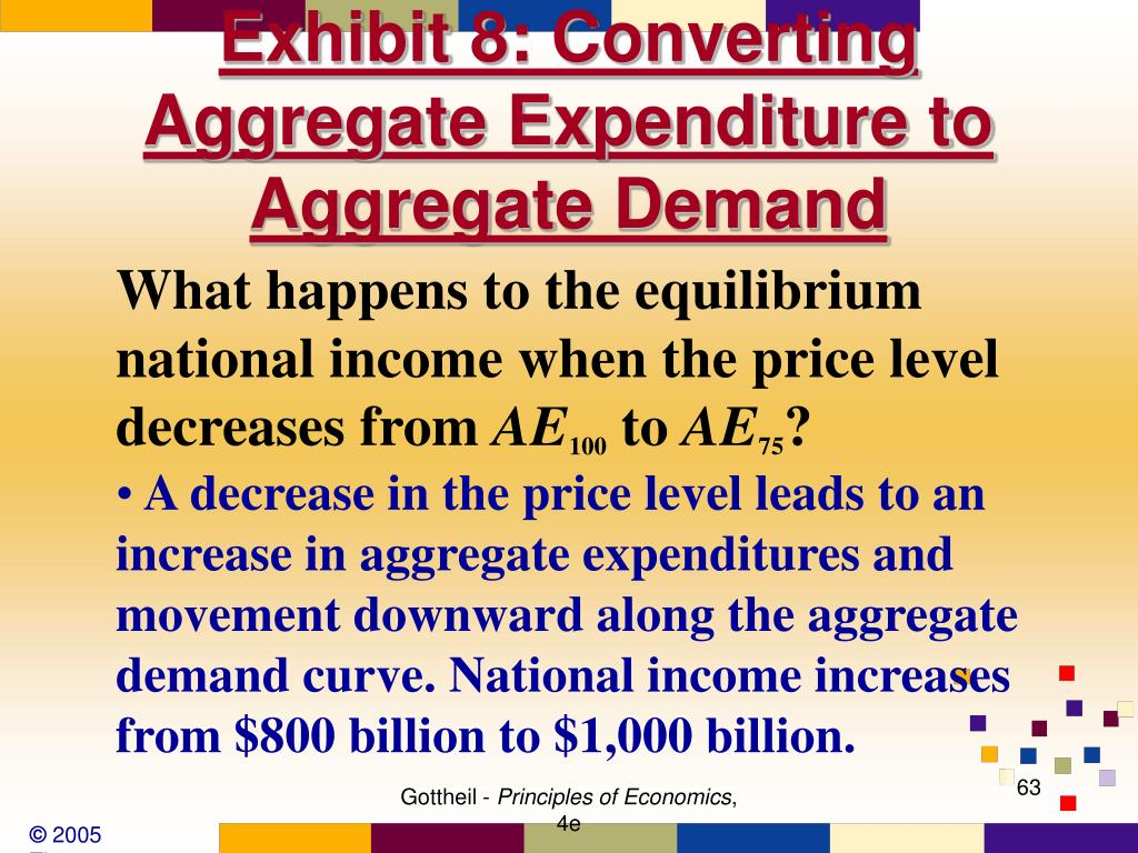 Exhibit 8: Converting Aggregate Expenditure to Aggregate Demand