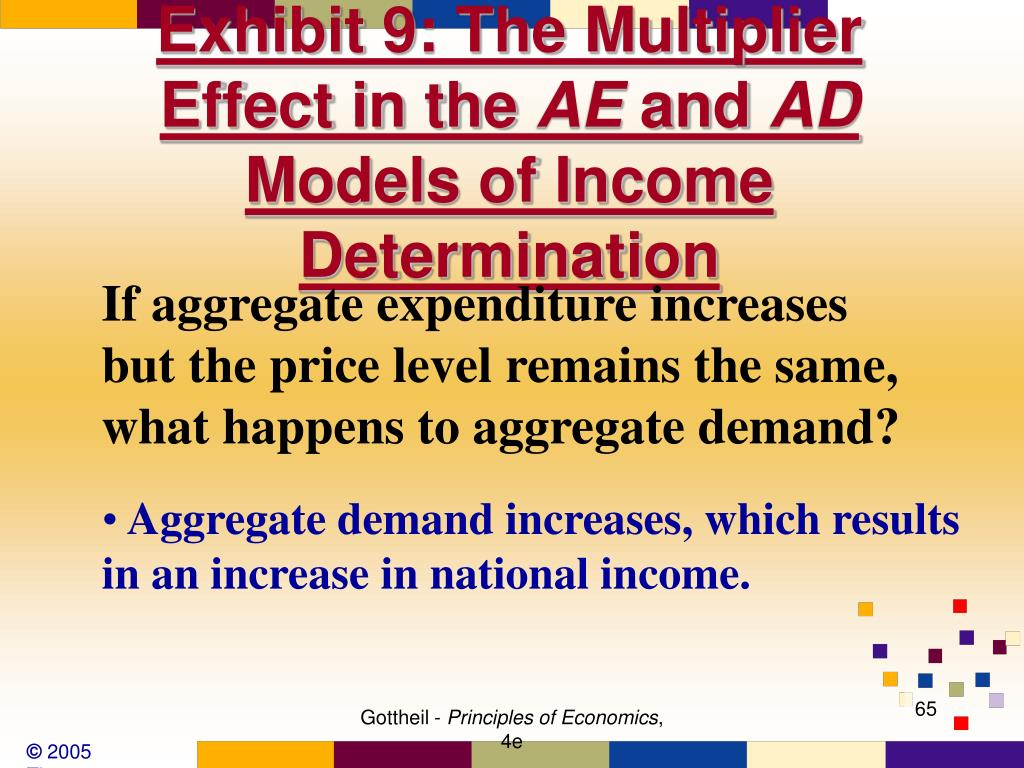 Exhibit 9: The Multiplier Effect in the