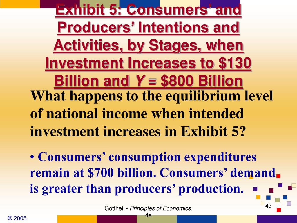 Exhibit 5: Consumers' and Producers' Intentions and Activities, by Stages, when Investment Increases to $130 Billion and