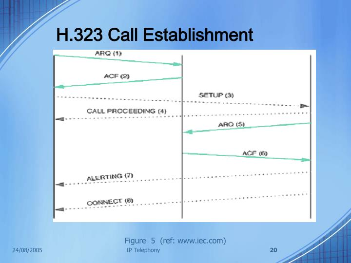 H.323 Call Establishment