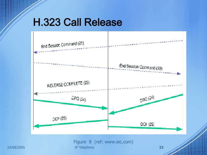H.323 Call Release