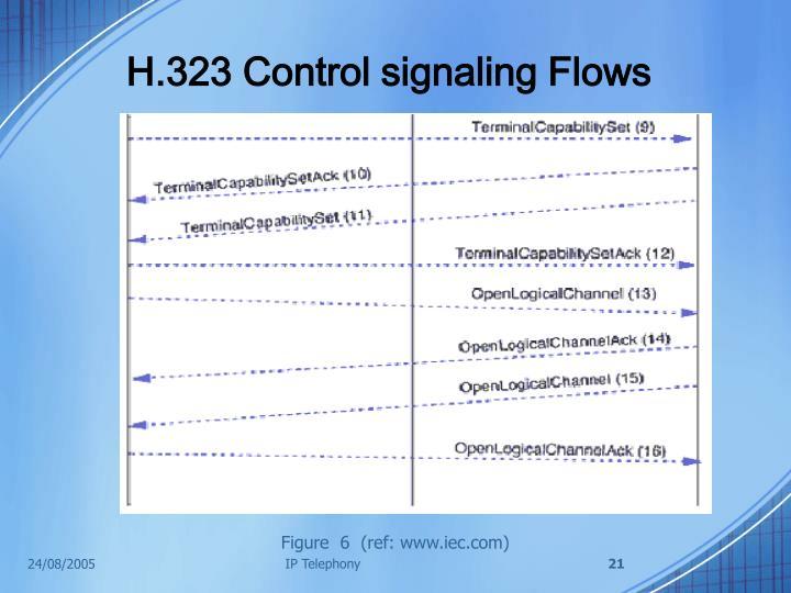H.323 Control signaling Flows