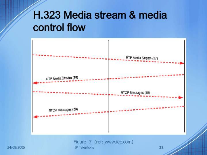 H.323 Media stream & media control flow