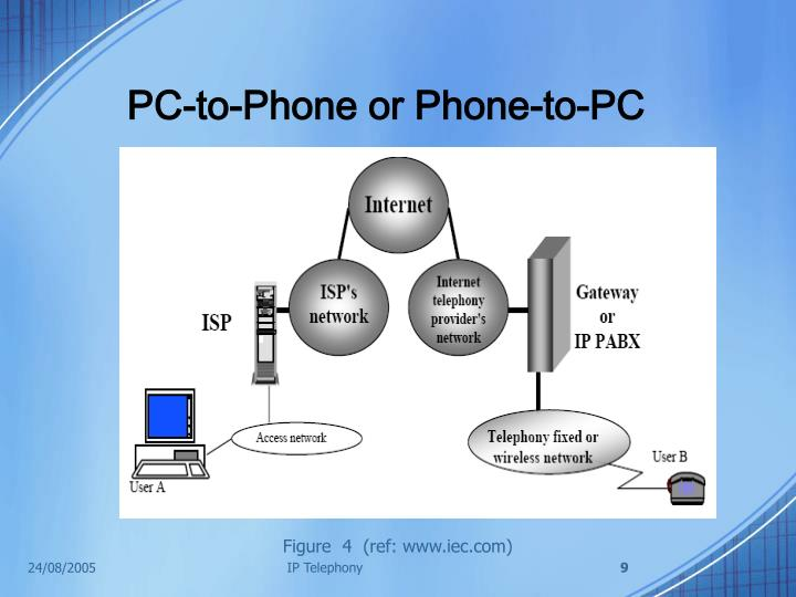 PC-to-Phone or Phone-to-PC