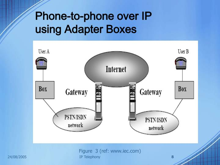 Phone-to-phone over IP