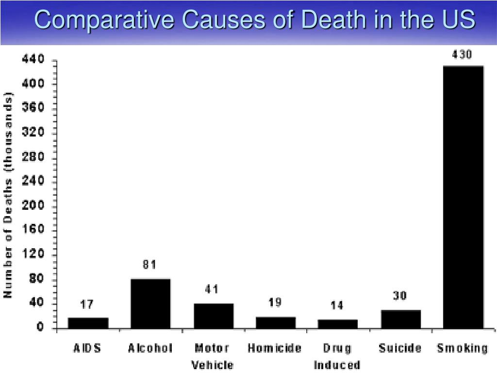 Comparative Causes of Death in the US