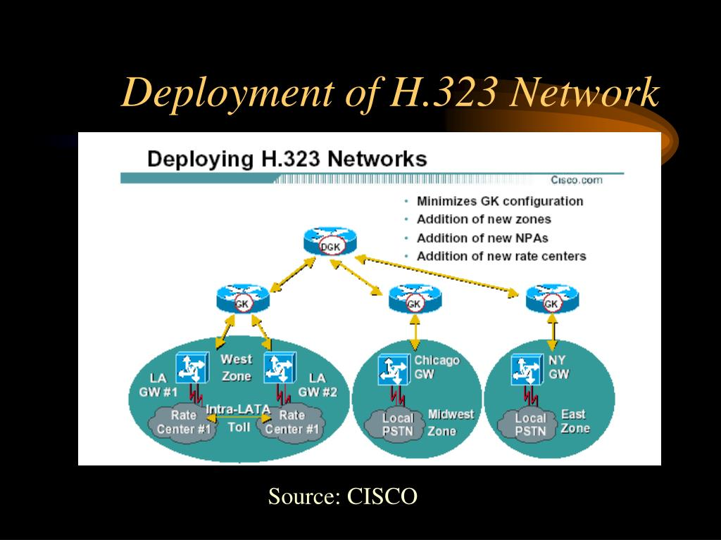 Deployment of H.323 Network