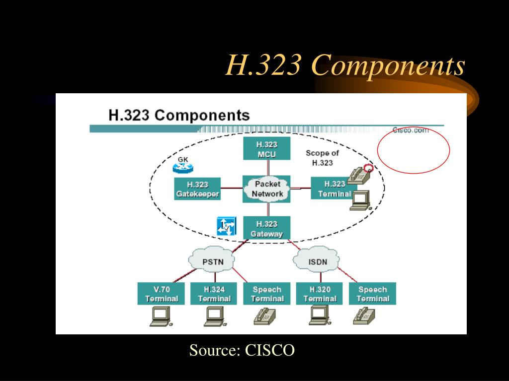 H.323 Components