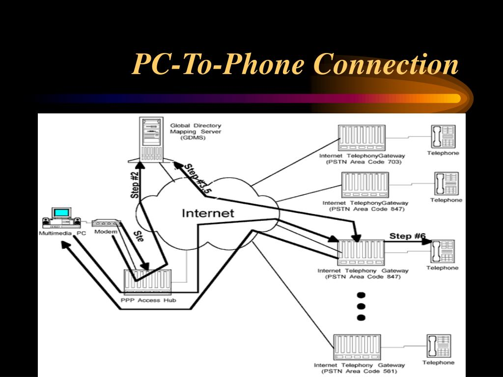 PC-To-Phone Connection