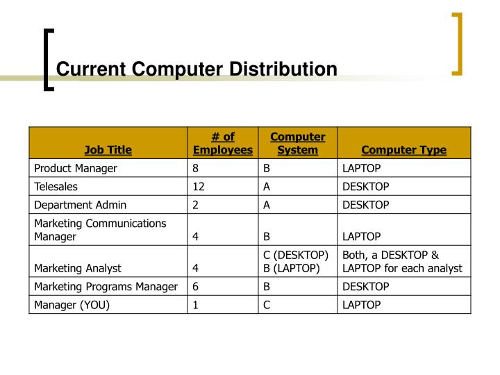 Current computer distribution