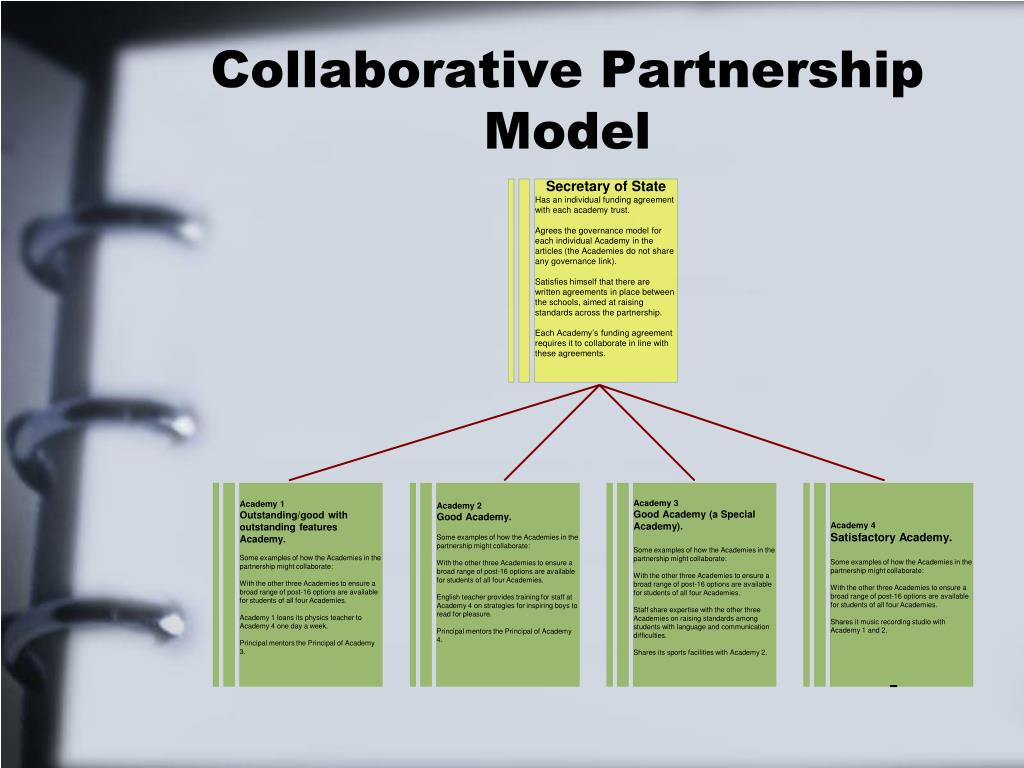 Collaborative Partnership Model