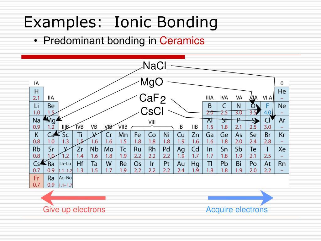 Examples:  Ionic Bonding