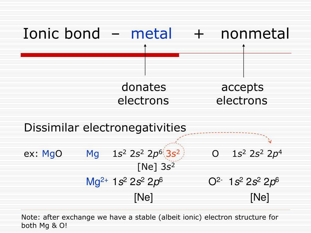 Ionic bond  –