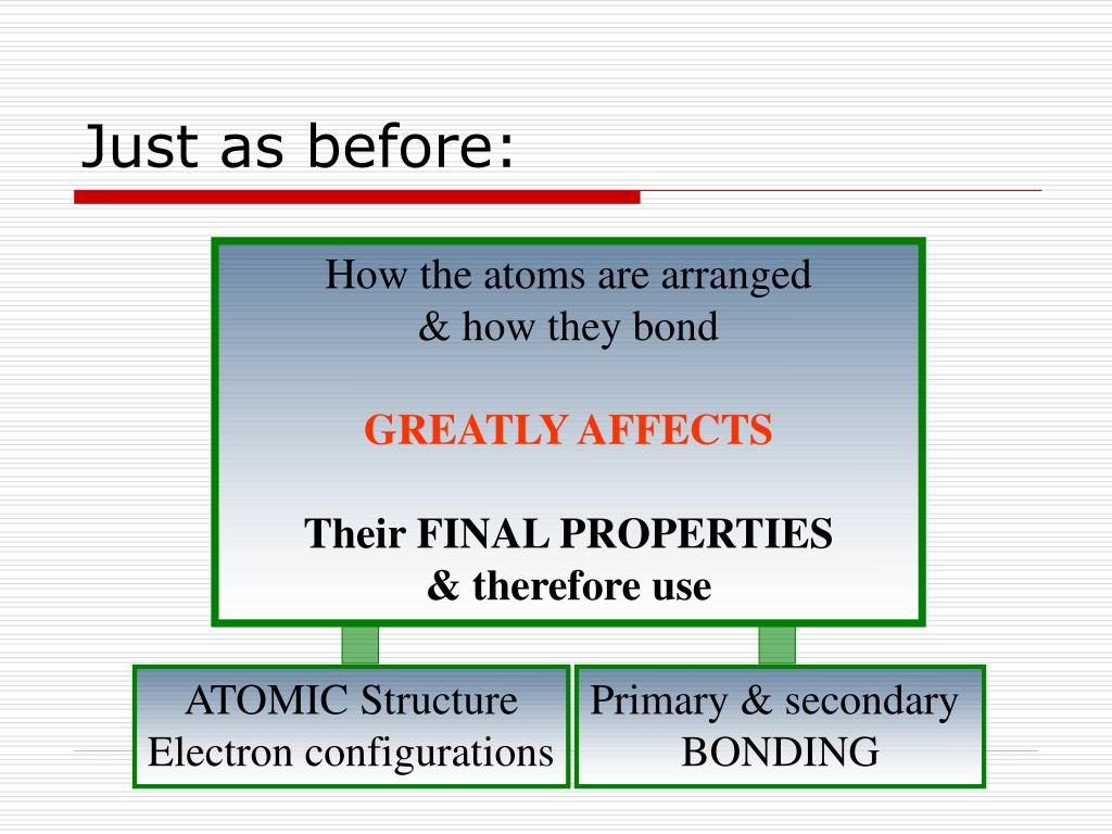 How the atoms are arranged