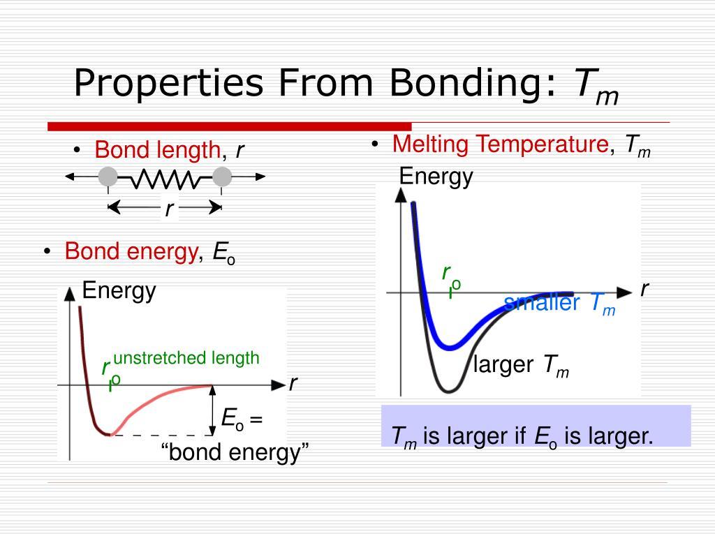Properties From Bonding: