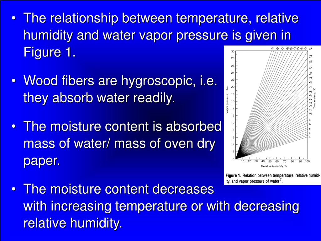 The relationship between temperature, relative humidity and water vapor pressure is given in Figure 1.