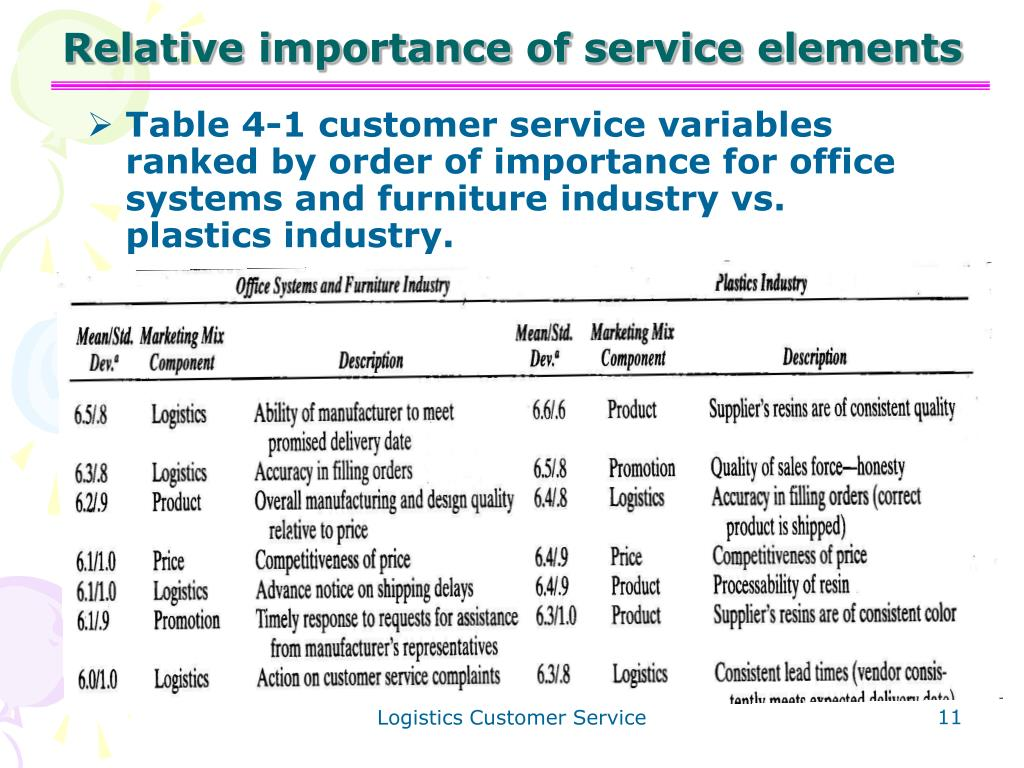 Relative importance of service elements