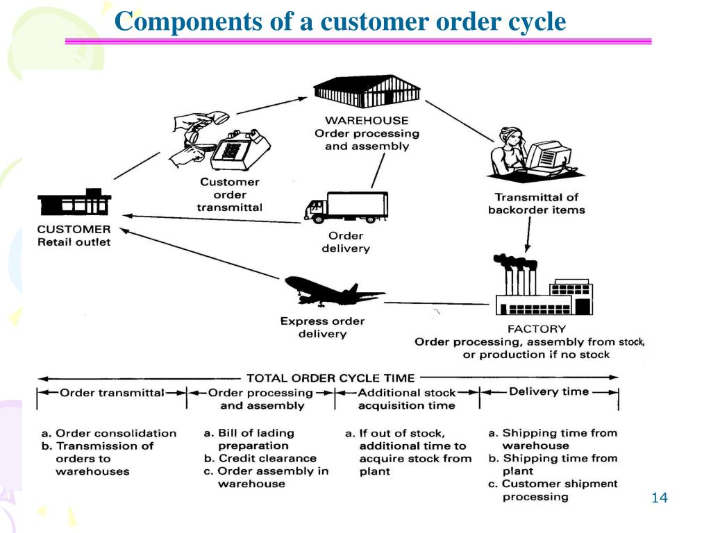 Components of a customer order cycle
