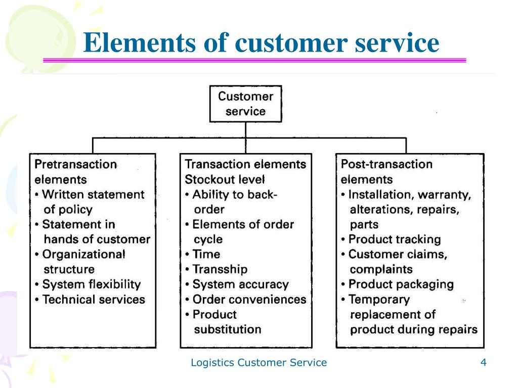 Elements of customer service