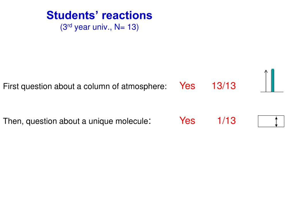 Students' reactions