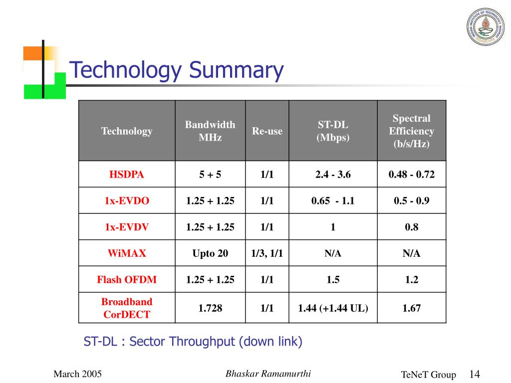 Technology Summary