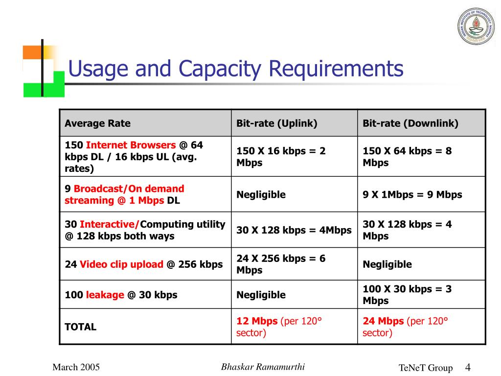 Usage and Capacity Requirements