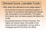 demand curve loanable funds