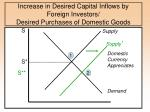 increase in desired capital inflows by foreign investors desired purchases of domestic goods