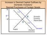 increase in desired capital outflows by domestic investors desired purchases of foreign goods