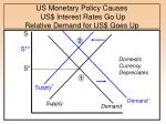 us monetary policy causes us interest rates go up relative demand for us goes up