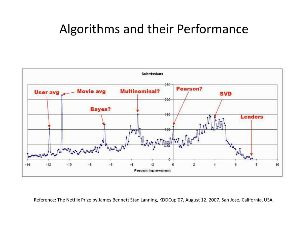 Algorithms and their Performance
