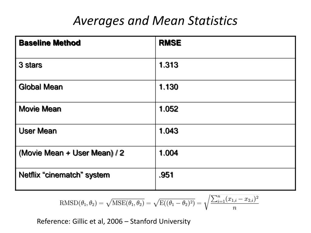 Averages and Mean Statistics