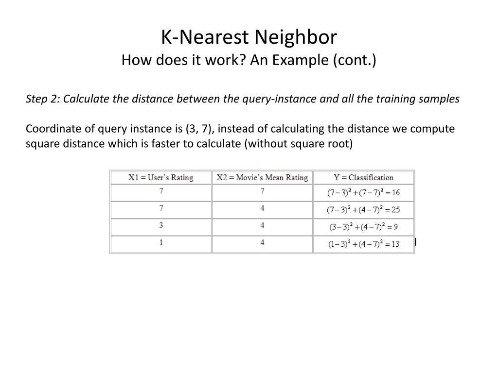 K-Nearest Neighbor